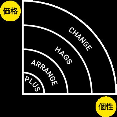 価格と個性をもっと身近に!リノベ不動産|熊本北店のリノベーションメニュー